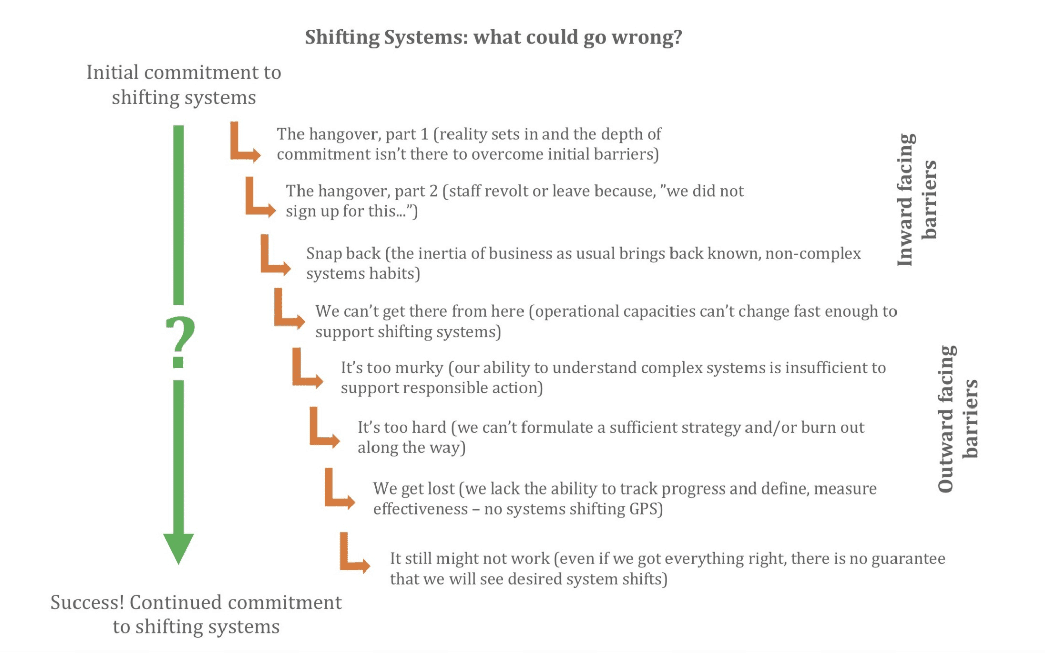 Shifting systems - what could go wrong